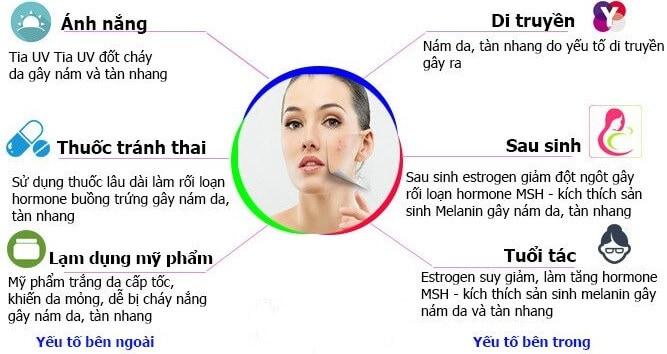 Understanding Acne Steps 2