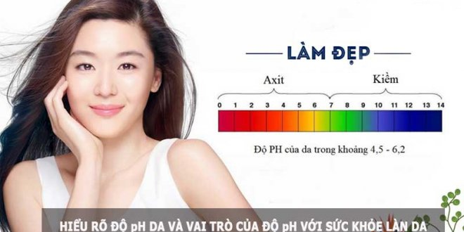 Sharing Concerns About Skin's pH 1